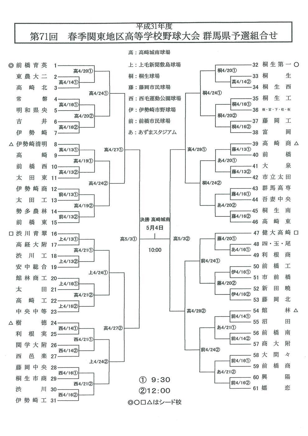 第71回 春季関東高校野球群馬県予選 高校野球 群馬テレビ